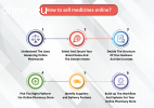 Buying And Selling Medicines Online